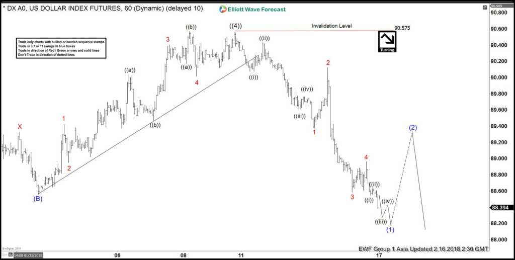 Elliott Wave View: DXY ending 5 waves decline