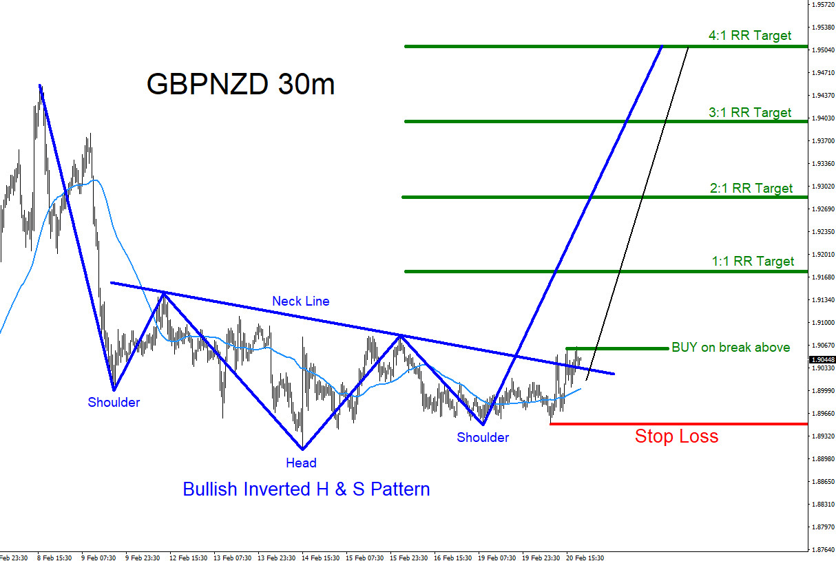 GBPNZD : Possible Breakout Higher