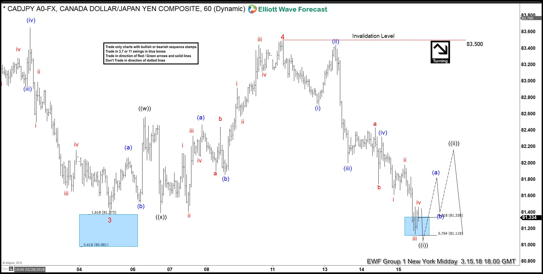 CADJPY Elliott Wave View 3.15.2018