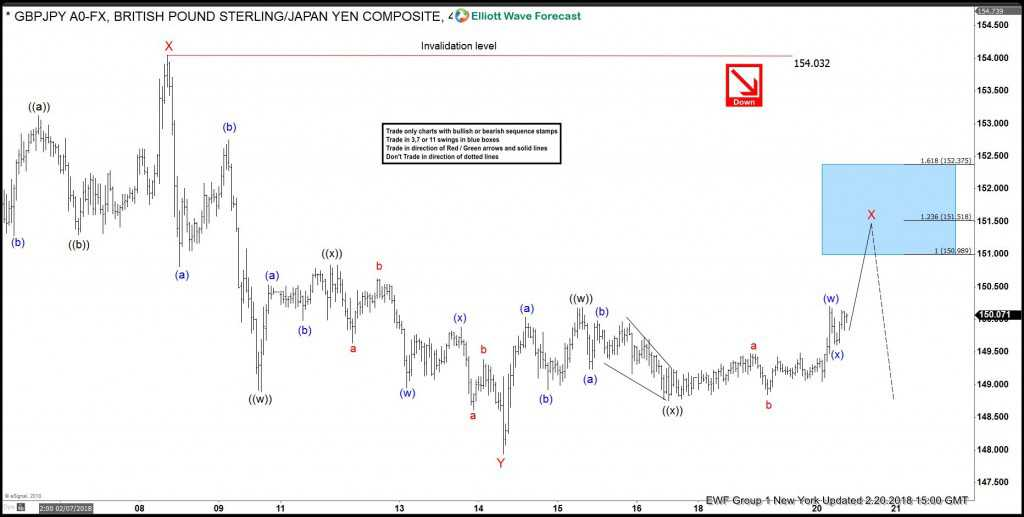 GBPJPY, elliottwave, elliott wave, pattern, market, forex, bearish