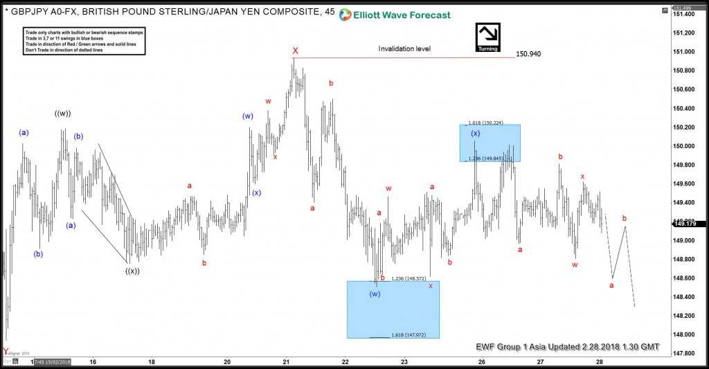GBPJPY, elliottwave, elliott wave, bearish, forex, pattern, market