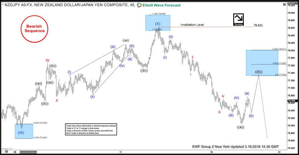 NZDJPY Selling the Elliott Wave bounces