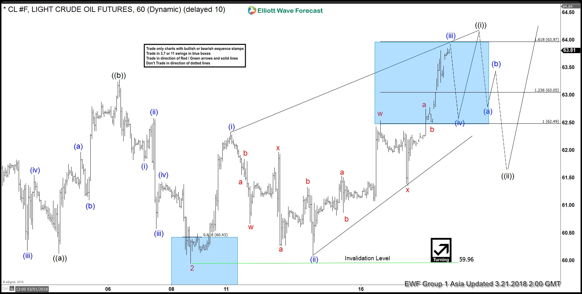Elliott Wave Analysis: Oil (CL_F) Looking to Extend Higher in Wave 3