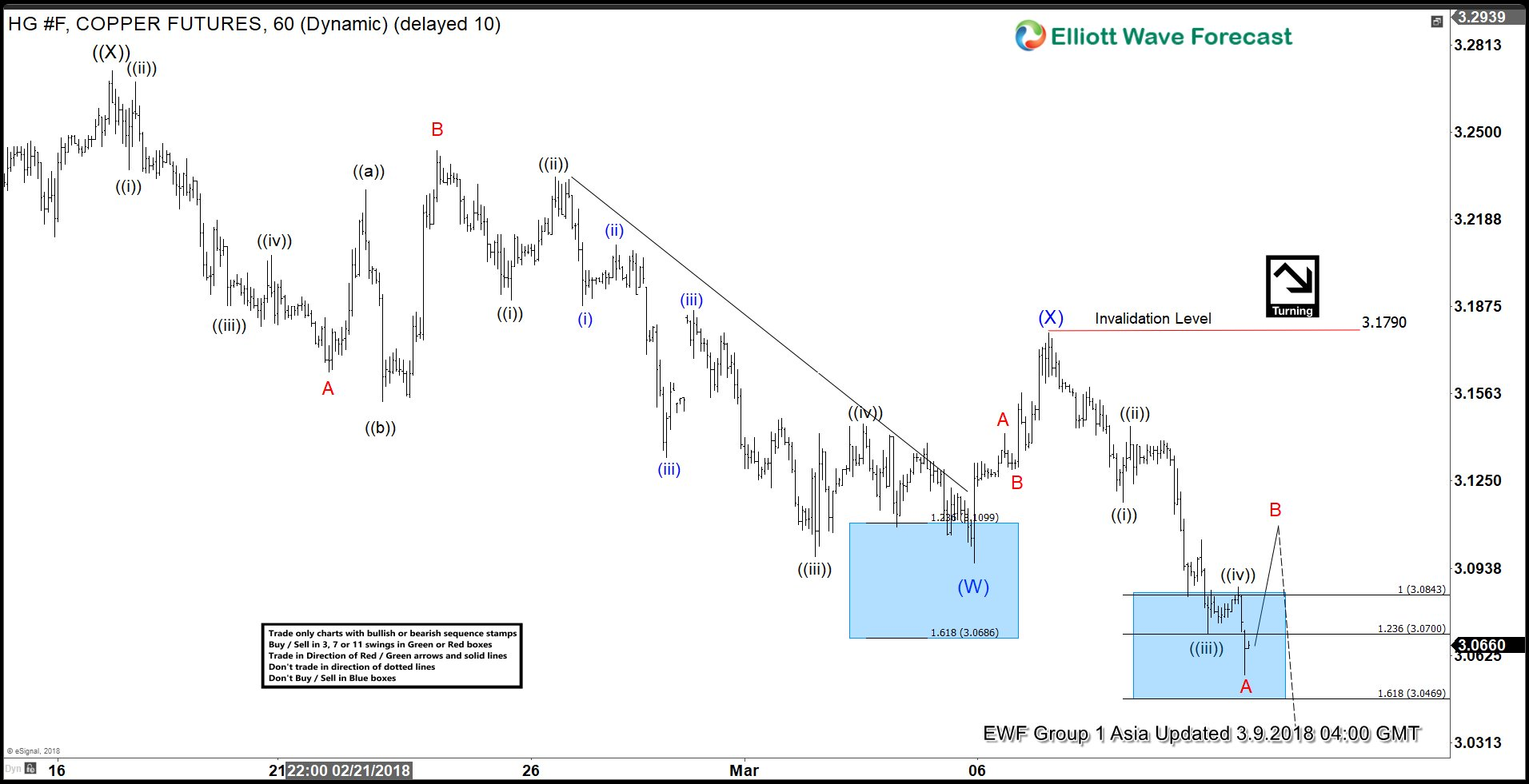 Elliott Wave Analysis: Copper at Risk of Further Weaknesses