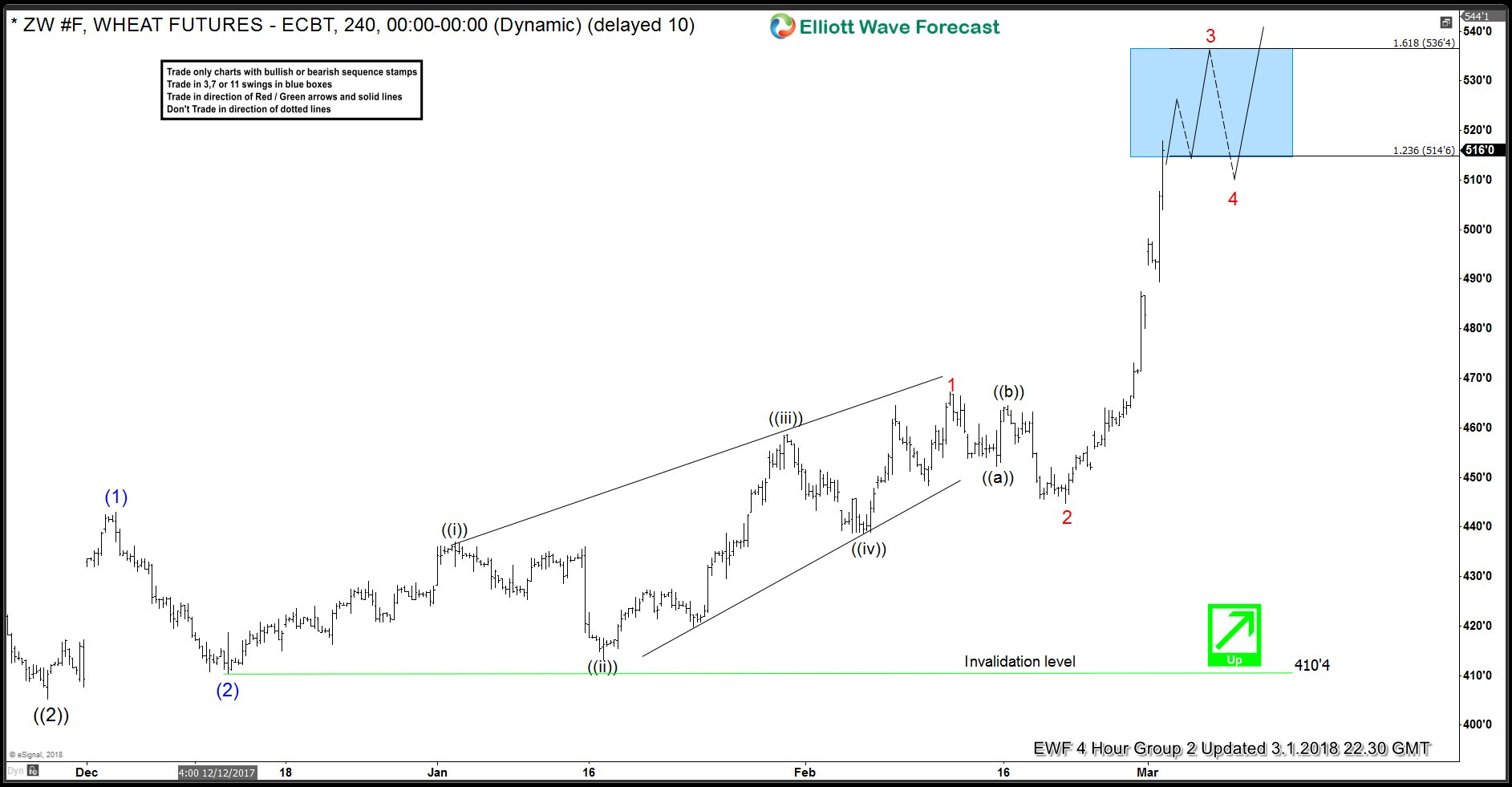 Wheat Elliott Wave Analysis: 4 Hour Time Frame