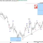 Elliott Wave Analysis: AUDJPY Calling the Decline