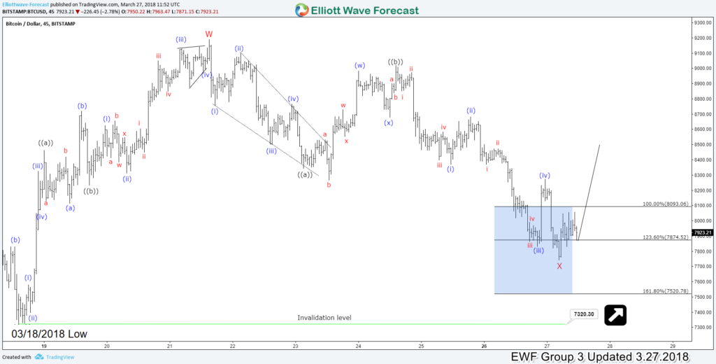 Bitcoin Elliott Wave 1H Chart 3.27.2018