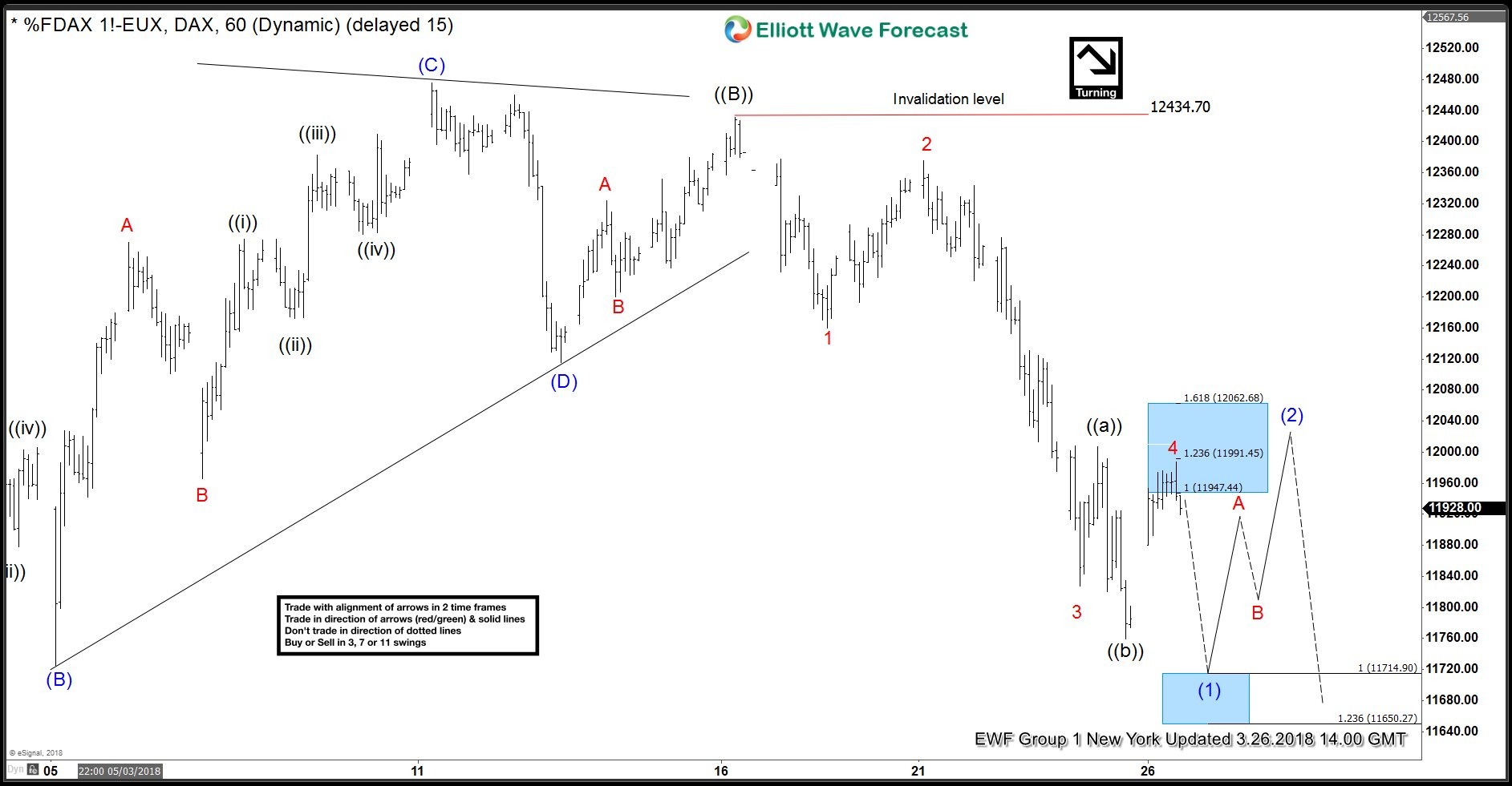 DAX Elliott Wave View 3.26.2018