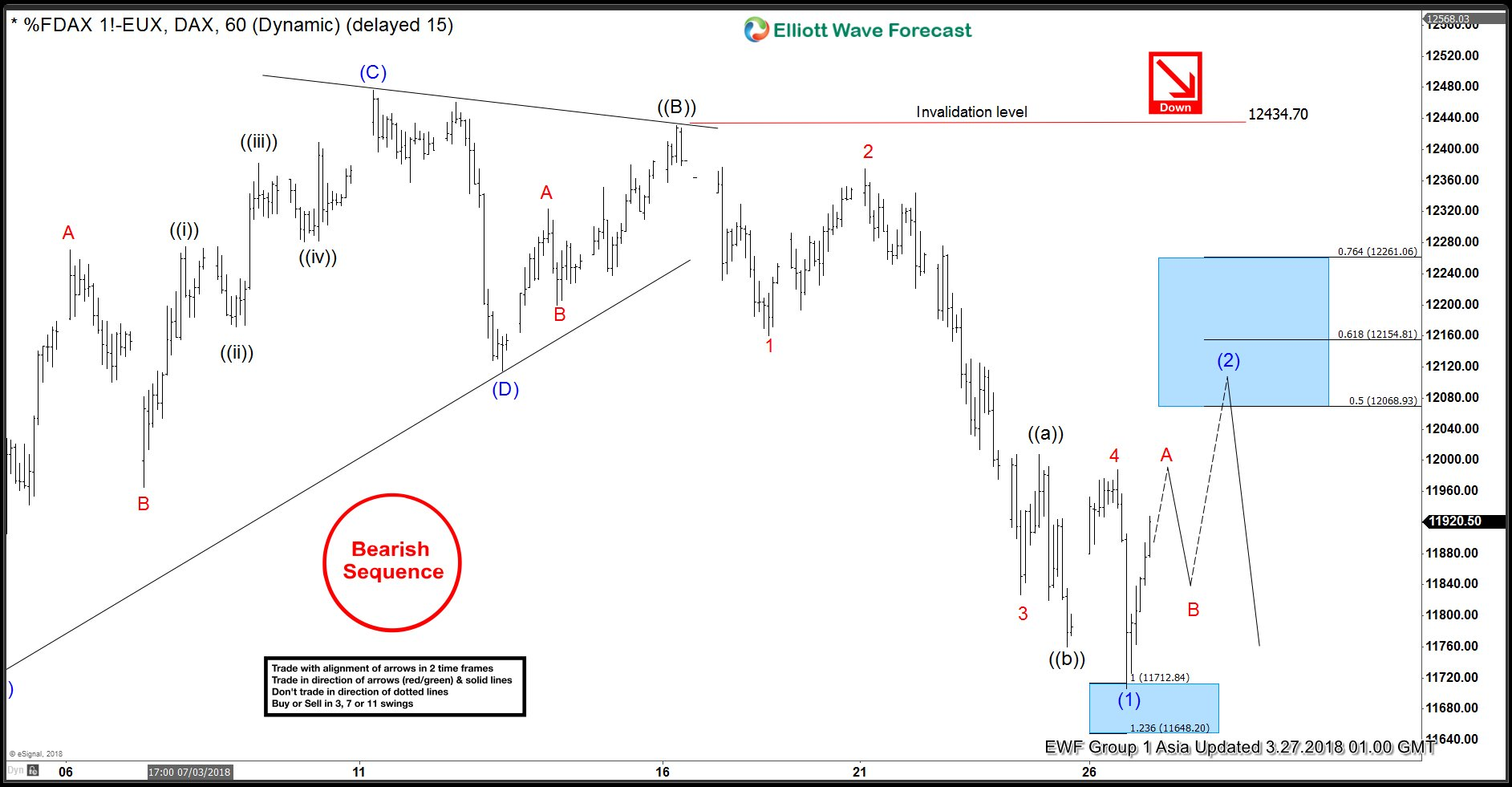 DAX Elliott Wave Analysis: 3.27.2018 Asia Update