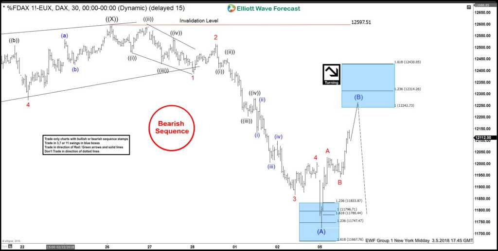 DAX Elliott wave view: Calling for another extension lower