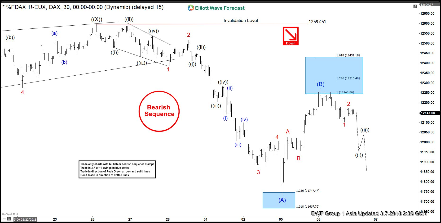 DAX Elliott Wave View: Correction Ended