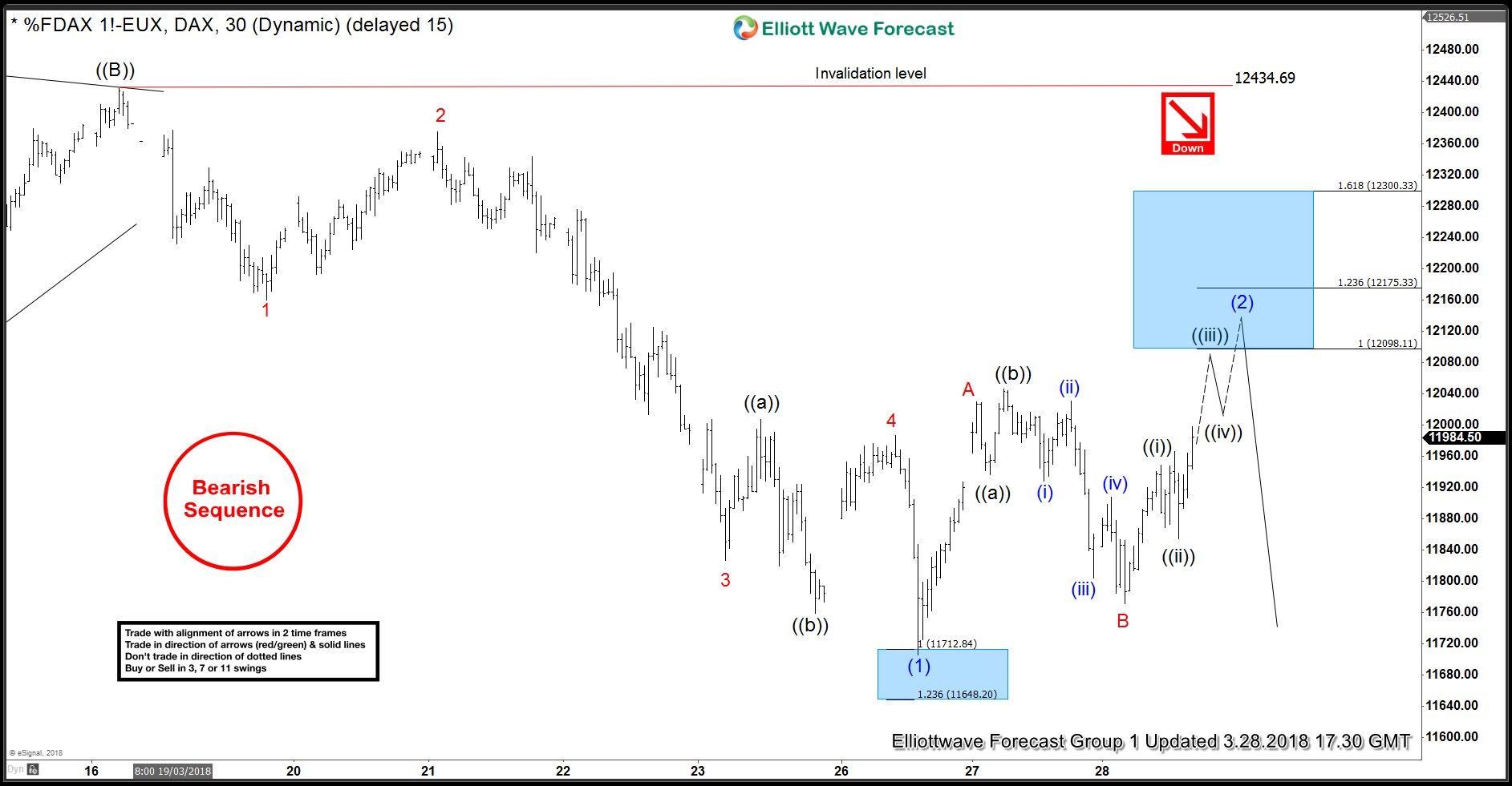 DAX Elliott Wave View 3.28.2018