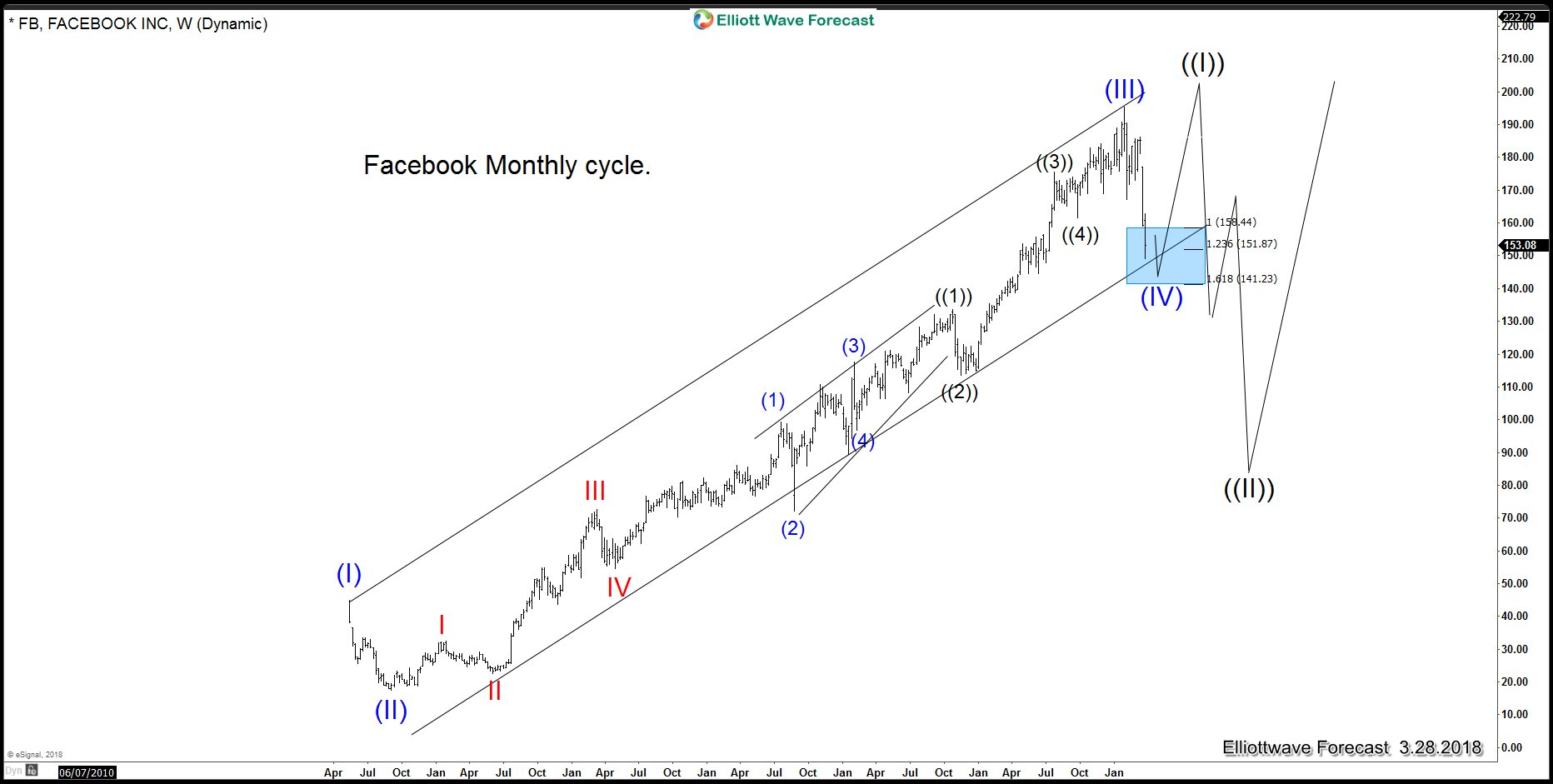 Facebook Elliott Wave Analysis: Monthly Cycle