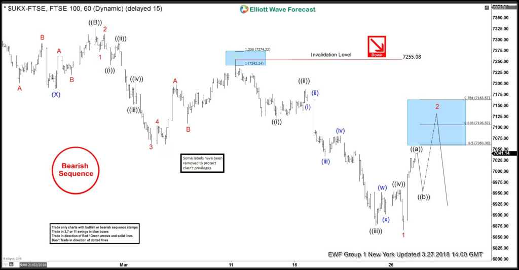 FTSE Elliott Wave View: Suggesting More Downside