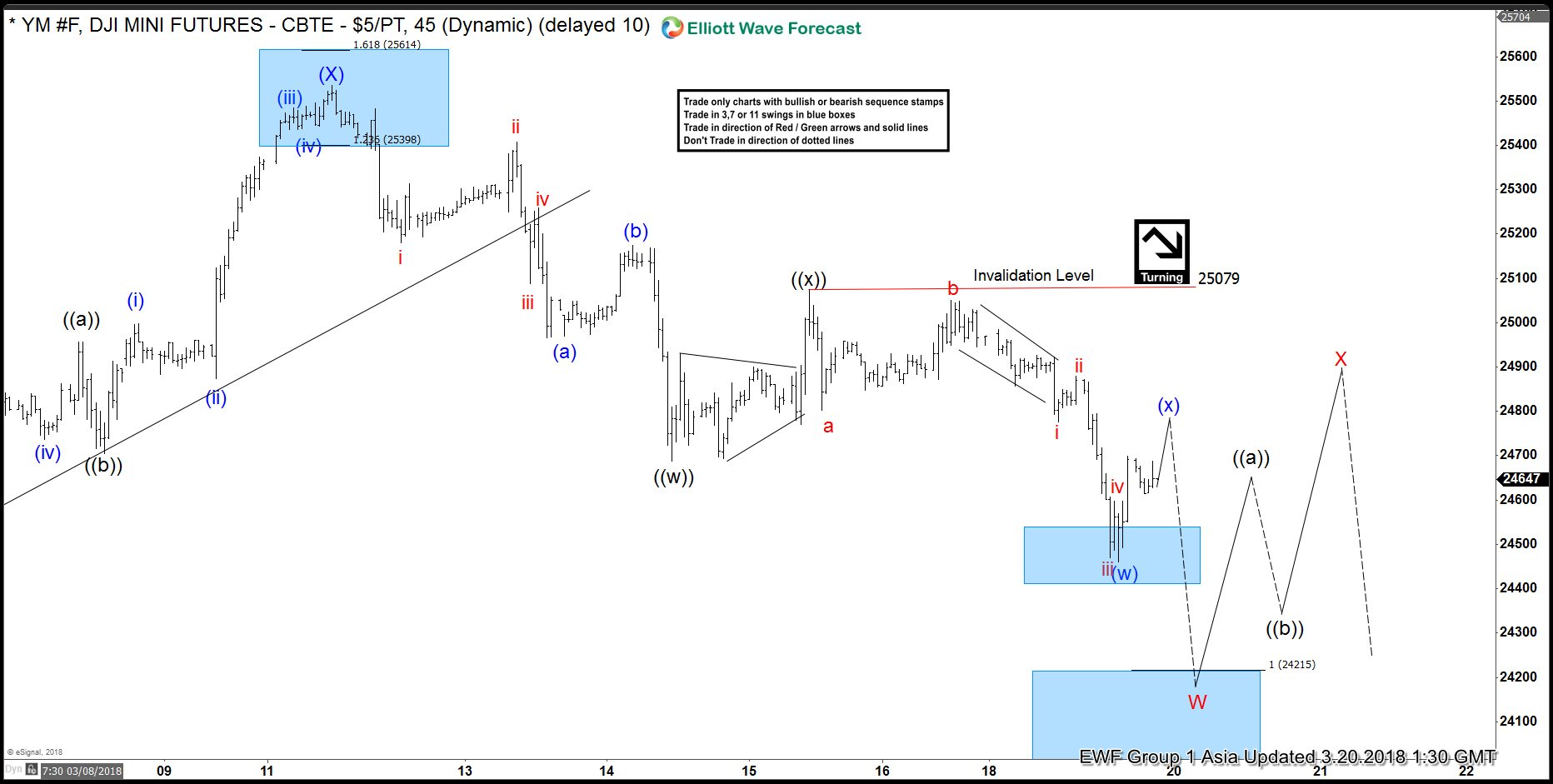 Dow Jones (YM_F) Elliott Wave Analysis: Further Weaknesses Expected to 24215