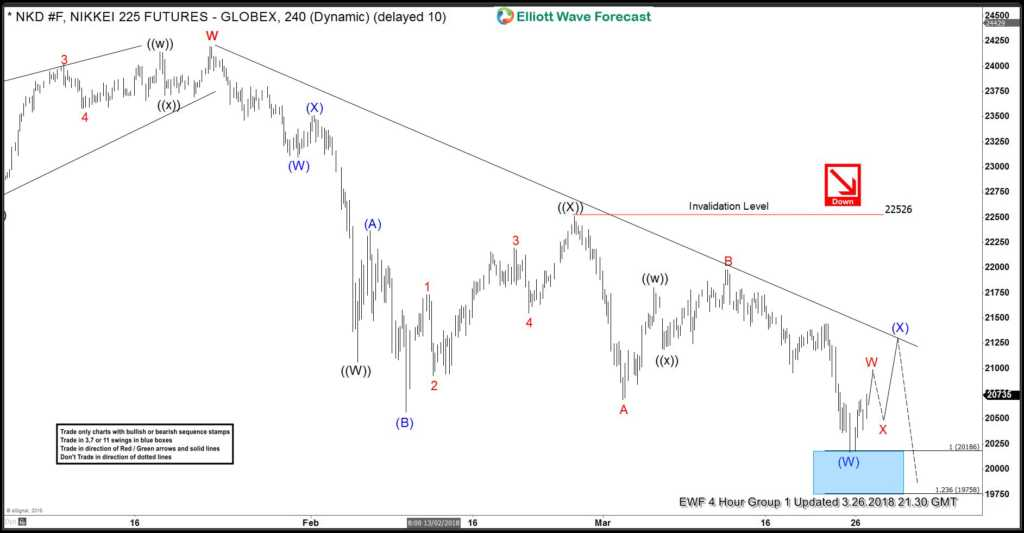 Nikkei 4 Hour Elliott Wave Analysis