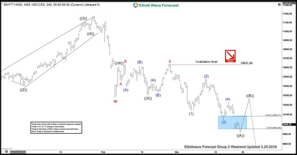 Nifty Elliott wave Chart