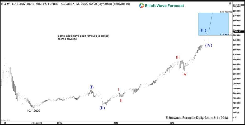 Nasdaq Monthly chart