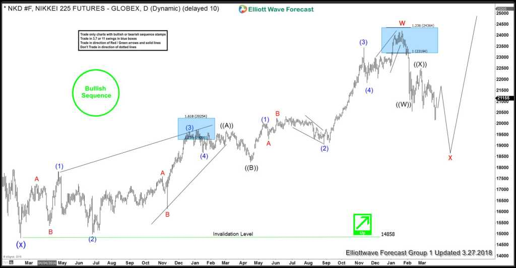 Nikkei Daily Elliott Wave Analysis