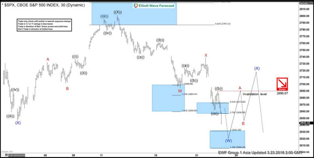 Elliott Wave Analysis: SPX Should See More Weakness