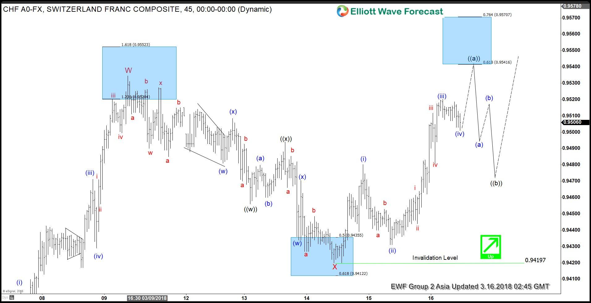 $USDCHF Elliott Wave Analysis: More Upside While Above 0.942