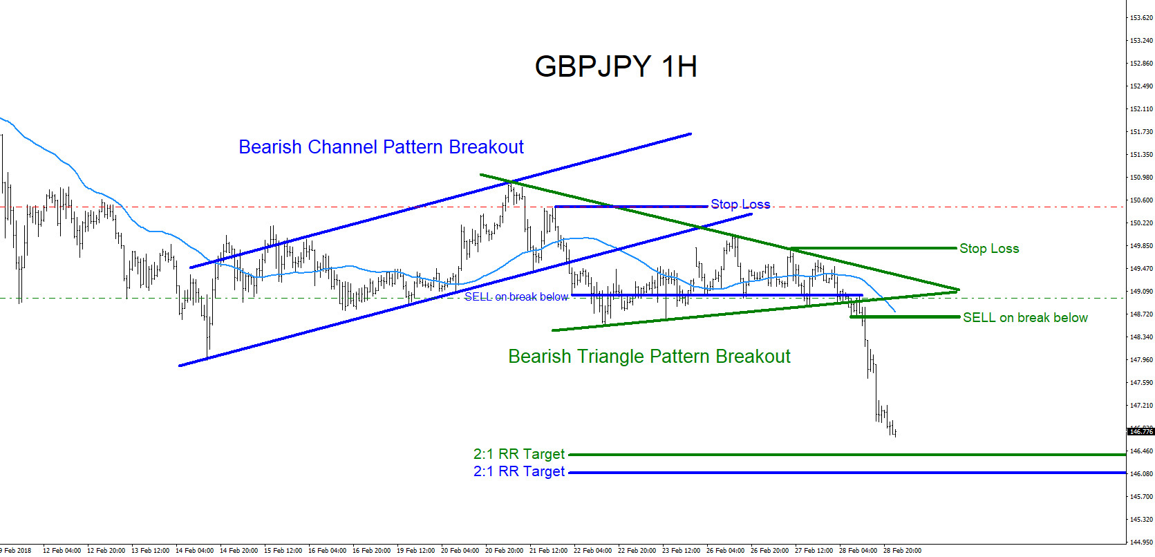GBPJPY : Trading Market Patterns