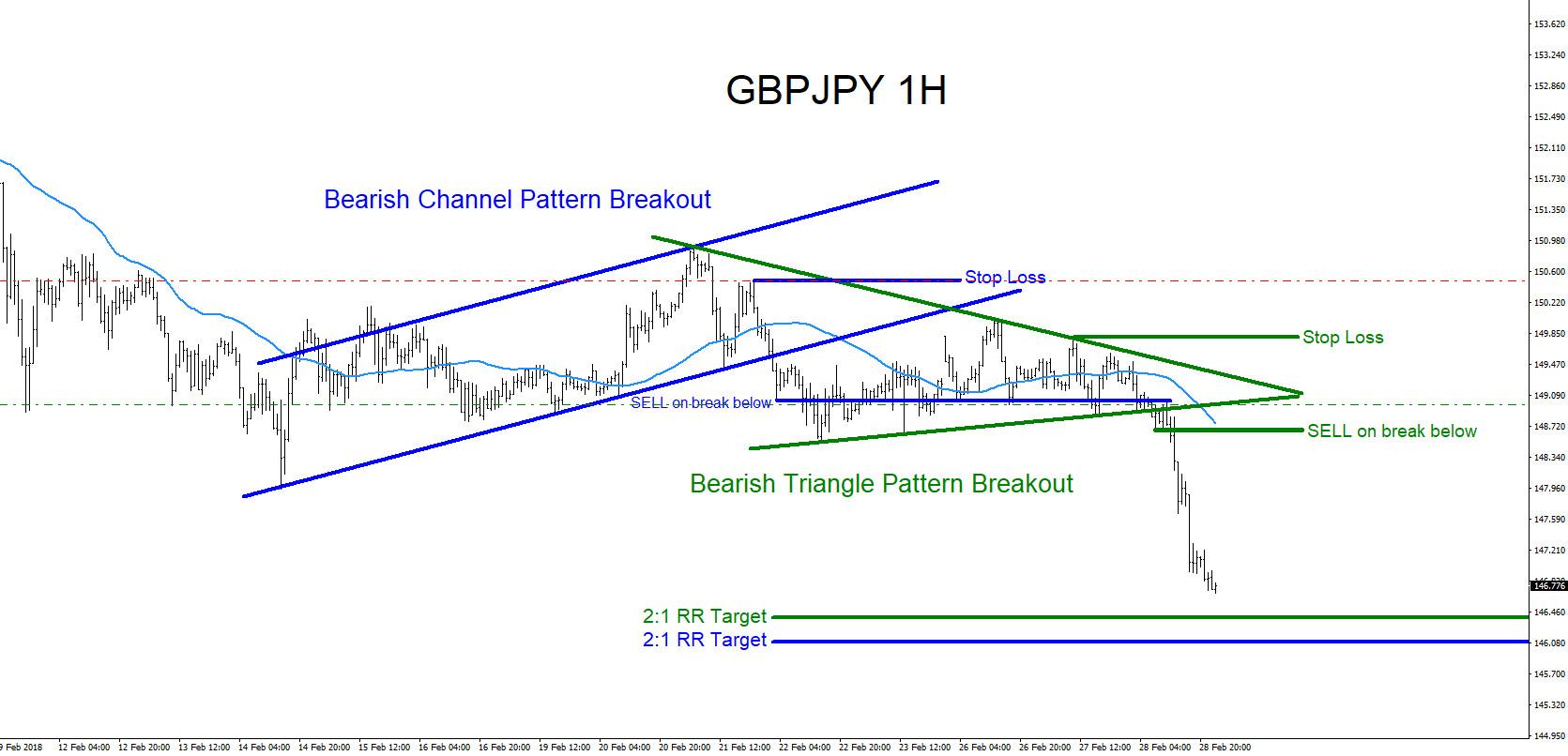 GBPJPY : Trading Market Patterns