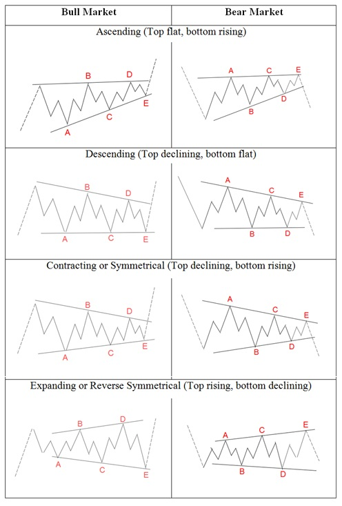 Elliott Wave Theory: Rules, Guidelines and Basic Structures