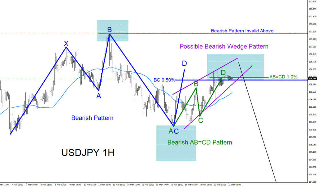 USDJPY, Elliottwave, elliott wave, harmonic, patterns, technical analysis, trading