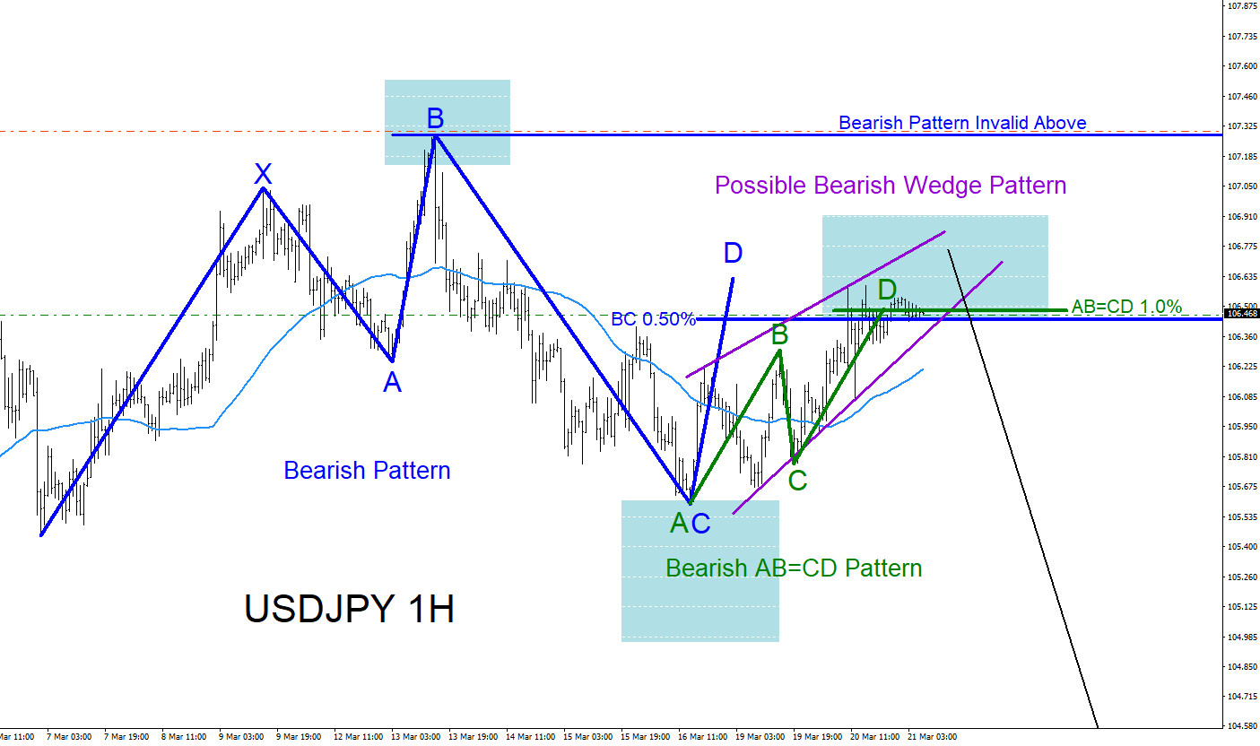 USDJPY : Trading Market Patterns