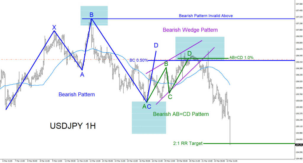 USDJPY, Elliottwave, elliott wave, harmonic, patterns, trading, technical analysis