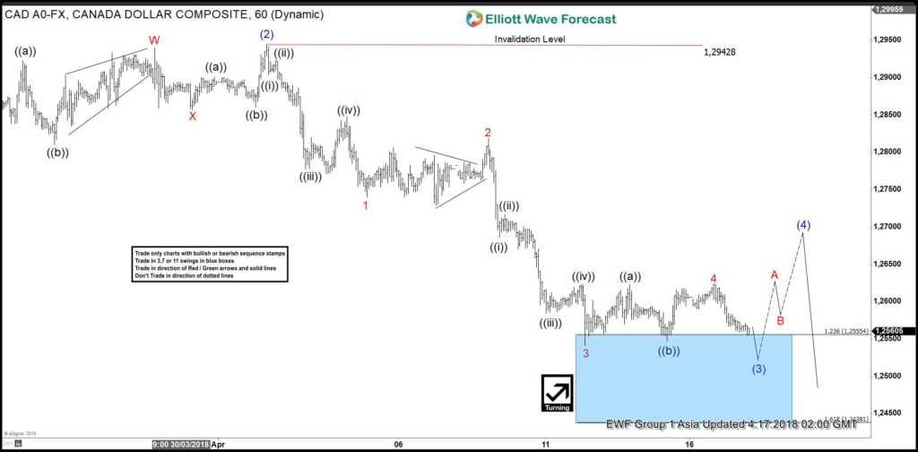 USDCAD Elliott Wave View: Calling Intraday Bounce