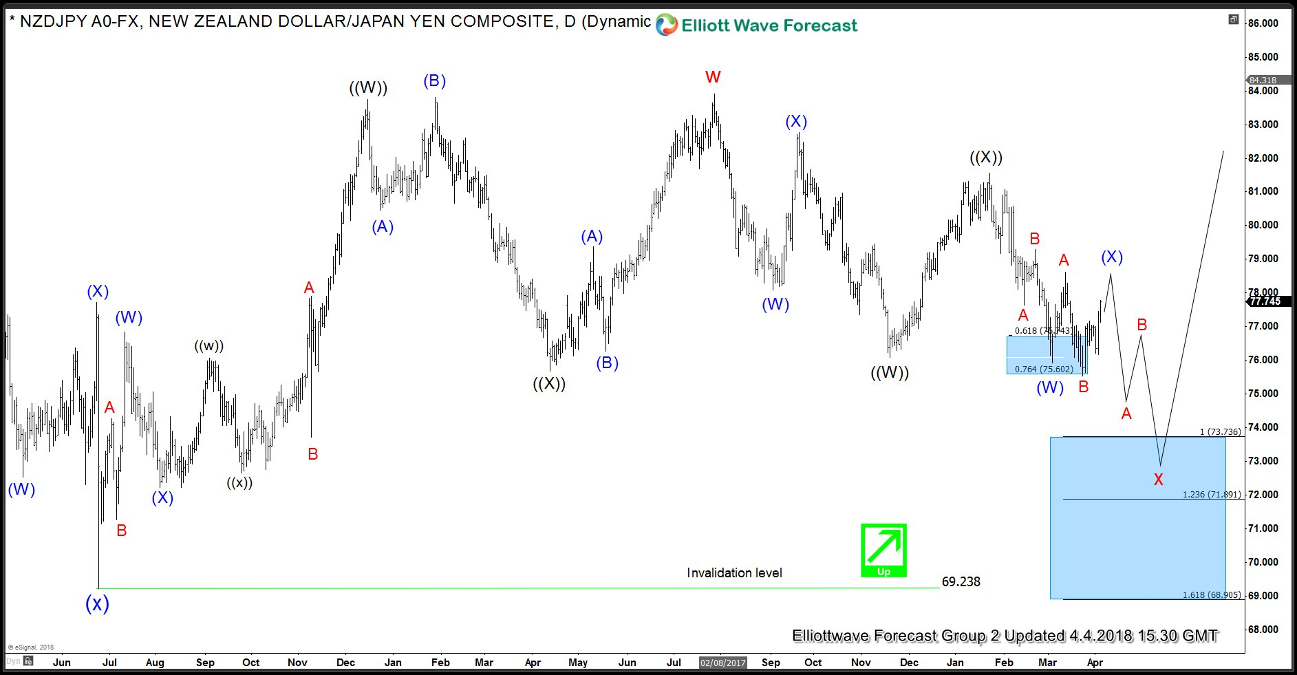 NZD JPY Daily Elliott Wave Analysis ALT view