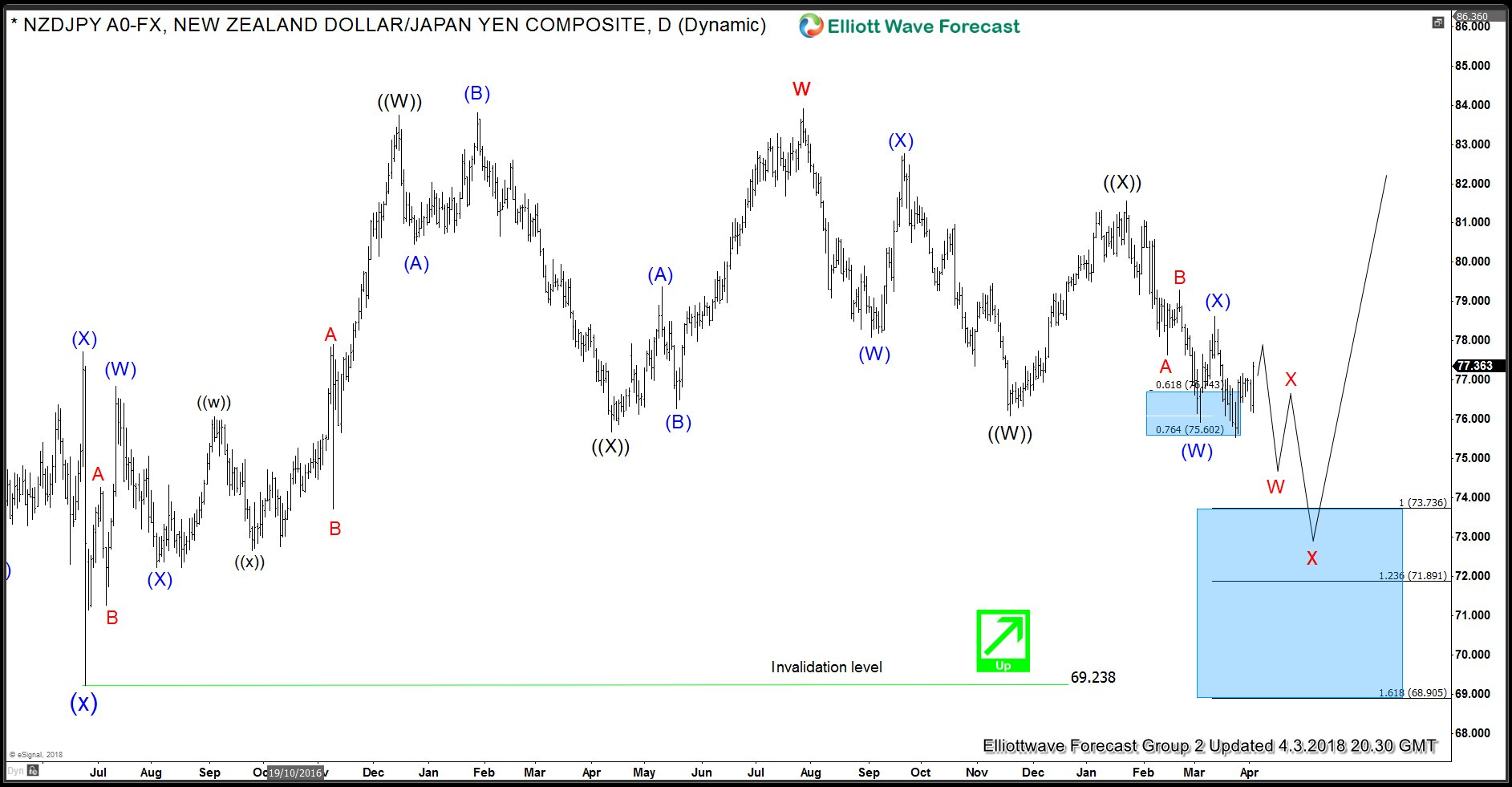 NZD JPY Daily Elliott Wave Analysis 4.3.2018