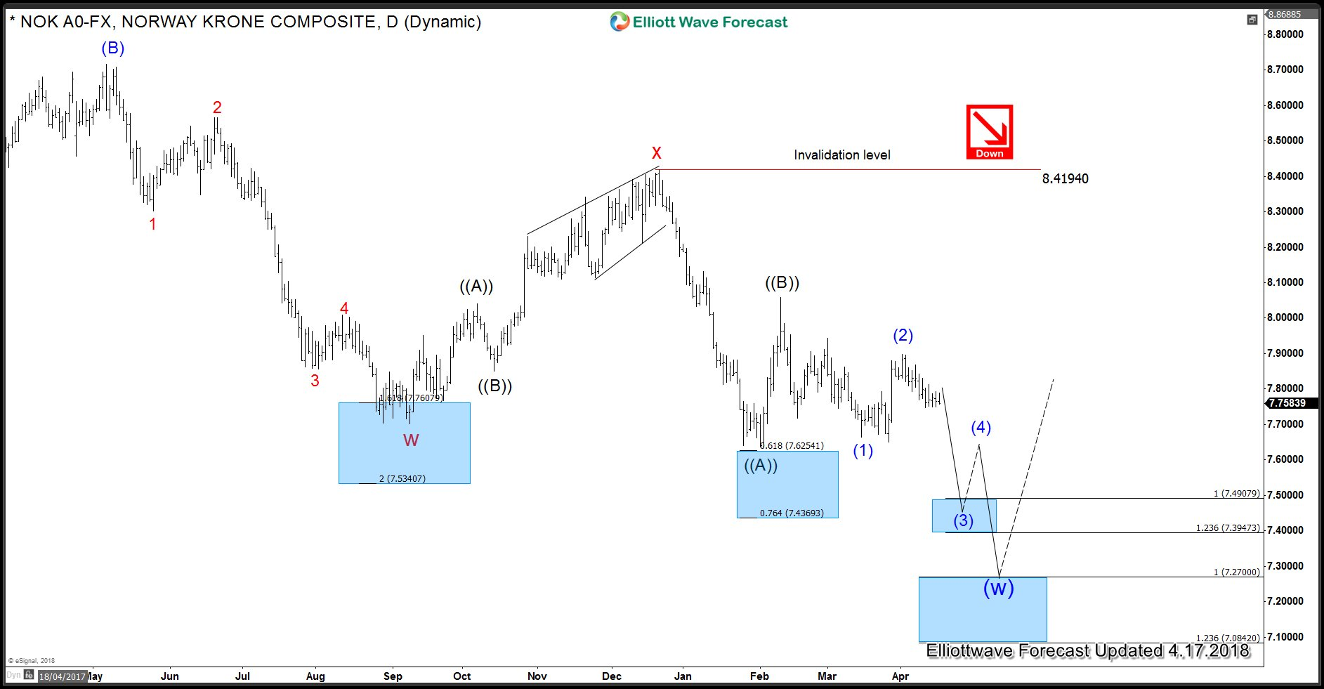 USDNOK Wave count for a move towards Q2 target area
