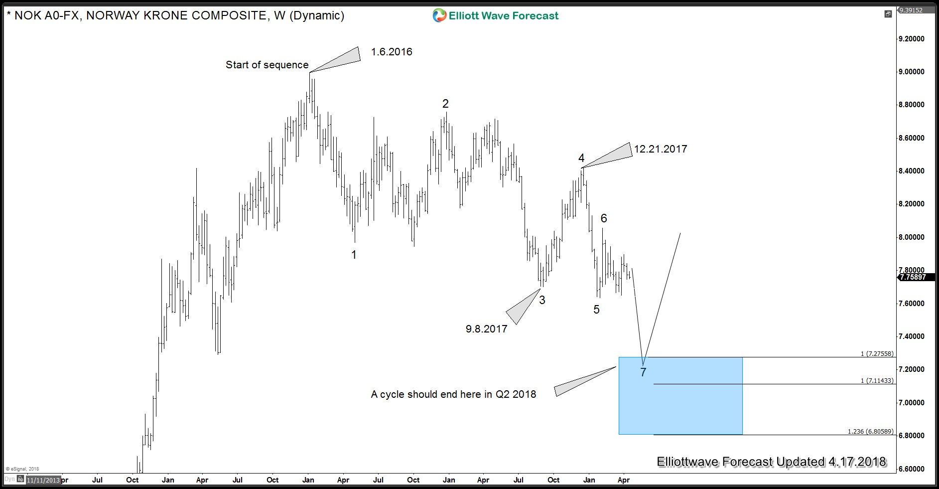 USDNOK Q2 target area and Elliott wave sequence