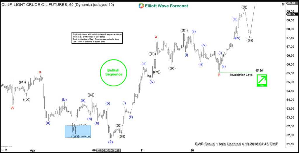 CL_F Elliott Wave View: Calling More Strength