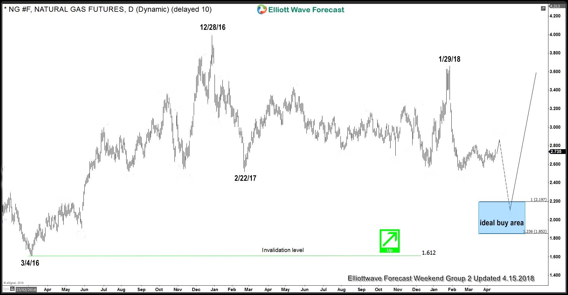 $NG_F Natural Gas Daily Corrective Cycle from 12/28/16