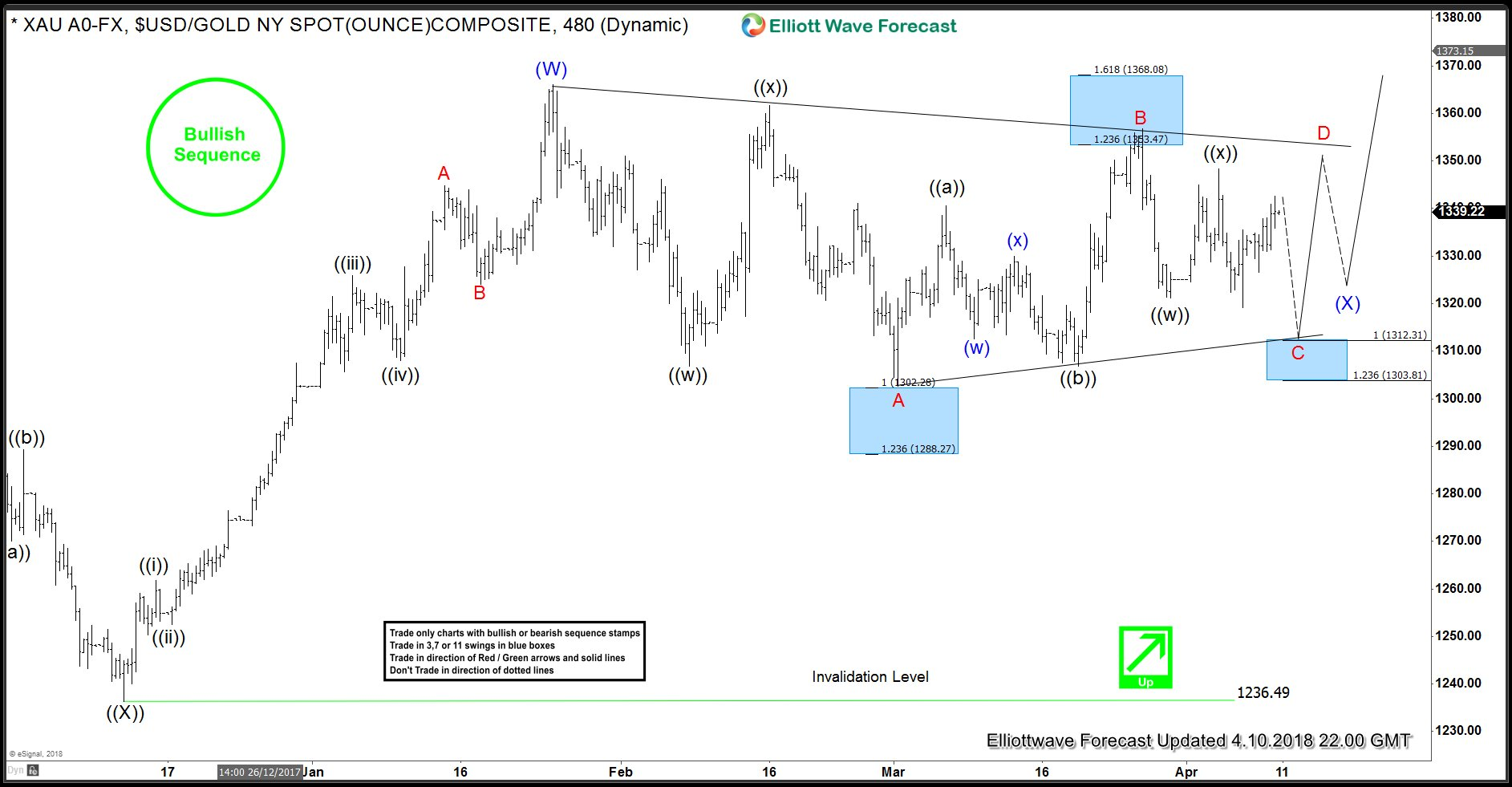 Gold Elliott Wave View: Bullish Triangle Consolidation