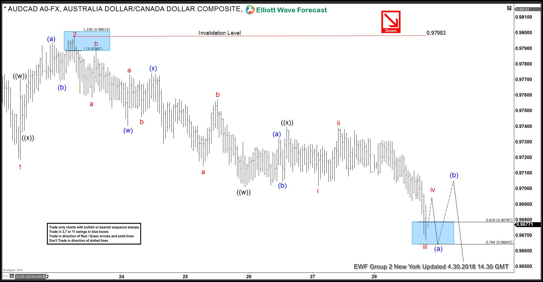 AUDCAD 1 Hour Elliott Wave Analysis