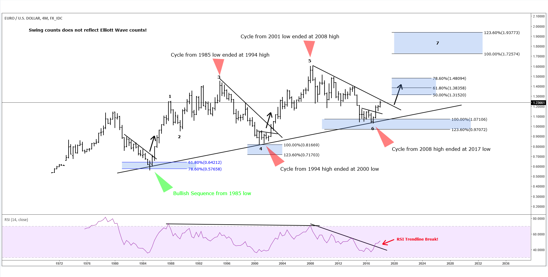 EURUSD: Is History Repeating Itself? - Elliottwave-Forecast.com