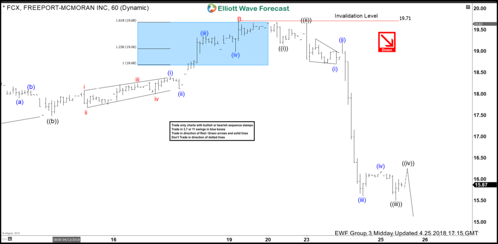 FCX Elliott Wave View: Extending Lower As Impulse