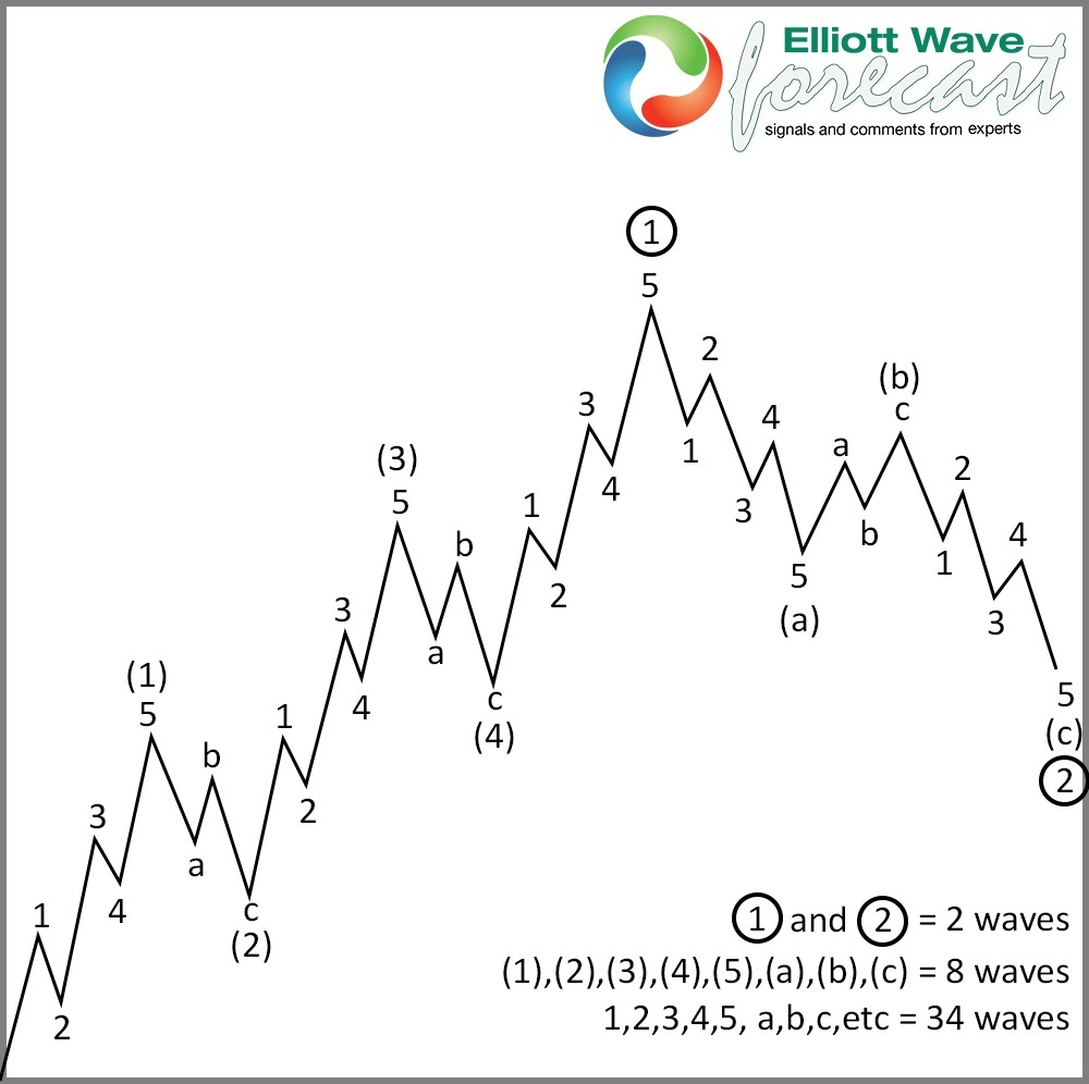 Market Nature: Classic 5 waves and 3 waves