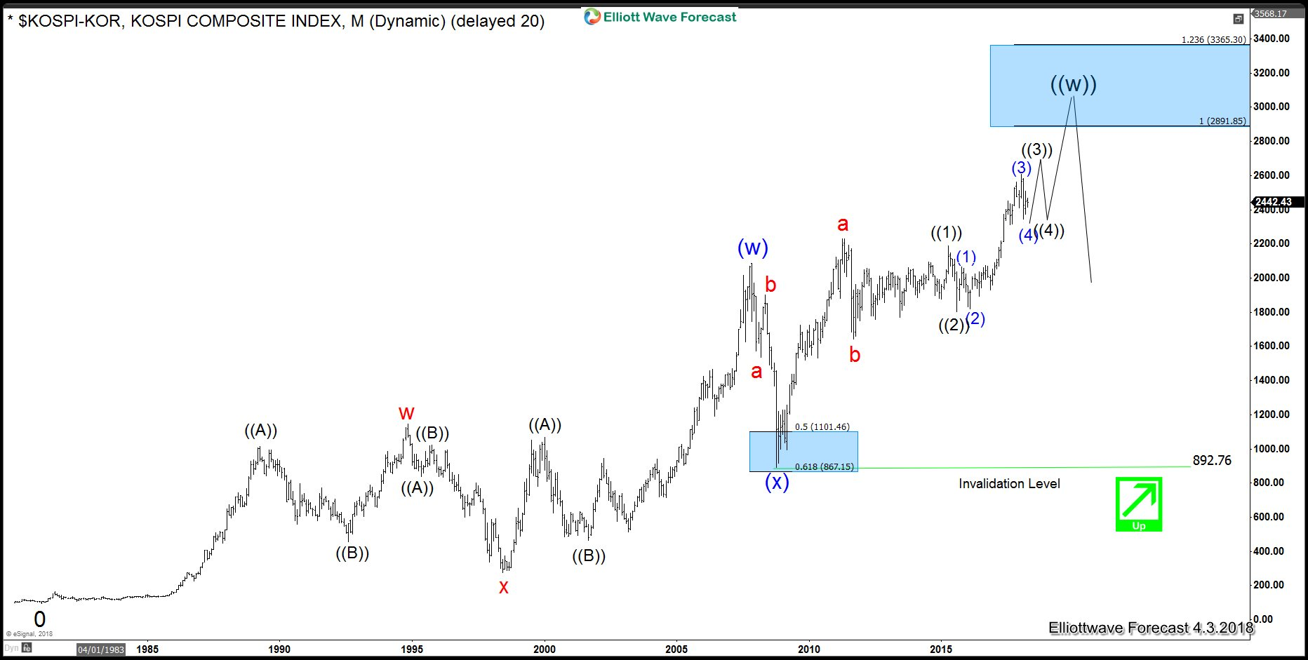 KOSPI Monthly Elliott Wave Analysis favuoring North and South Korean peace