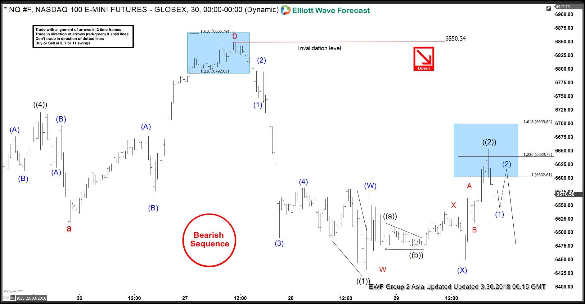 NASDAQ Elliottwave 1