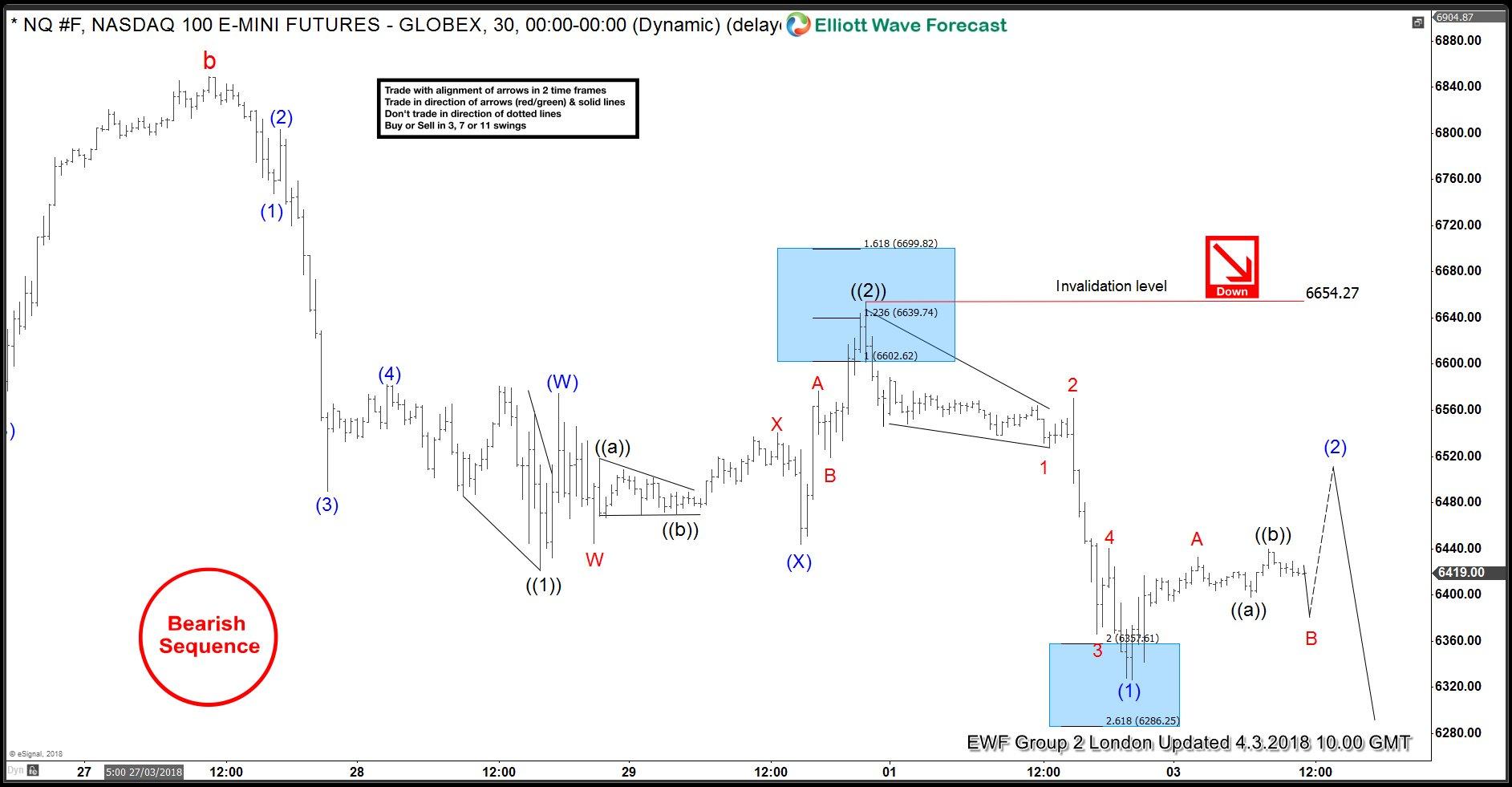 NASDAQ Elliottwave 2