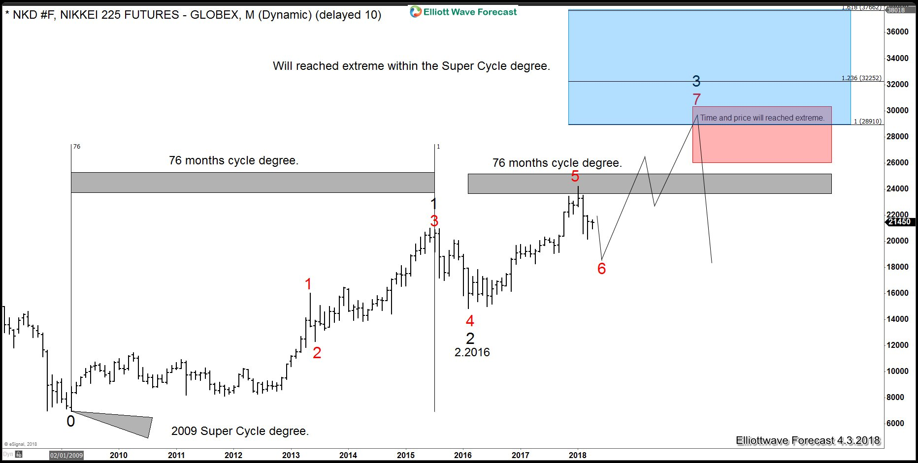 Nikkei Elliott Wave Sequence since 2009 low
