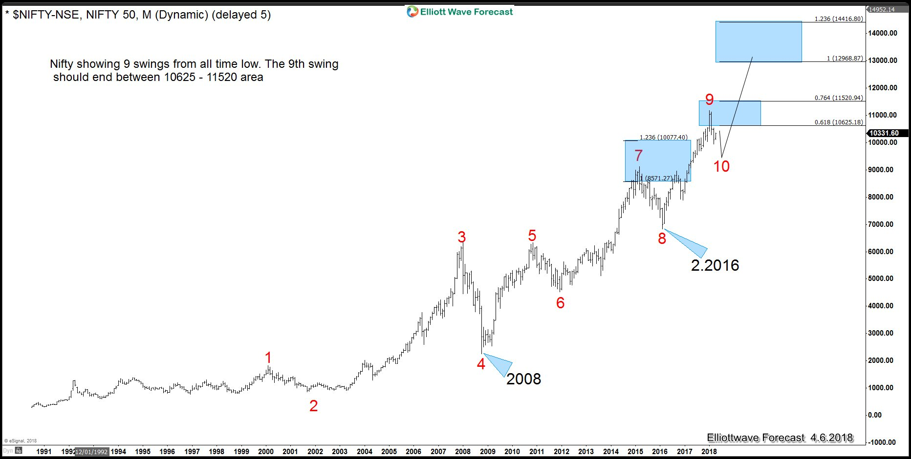 Nifty 50 Index Bullish Sequence to the All Time Highs