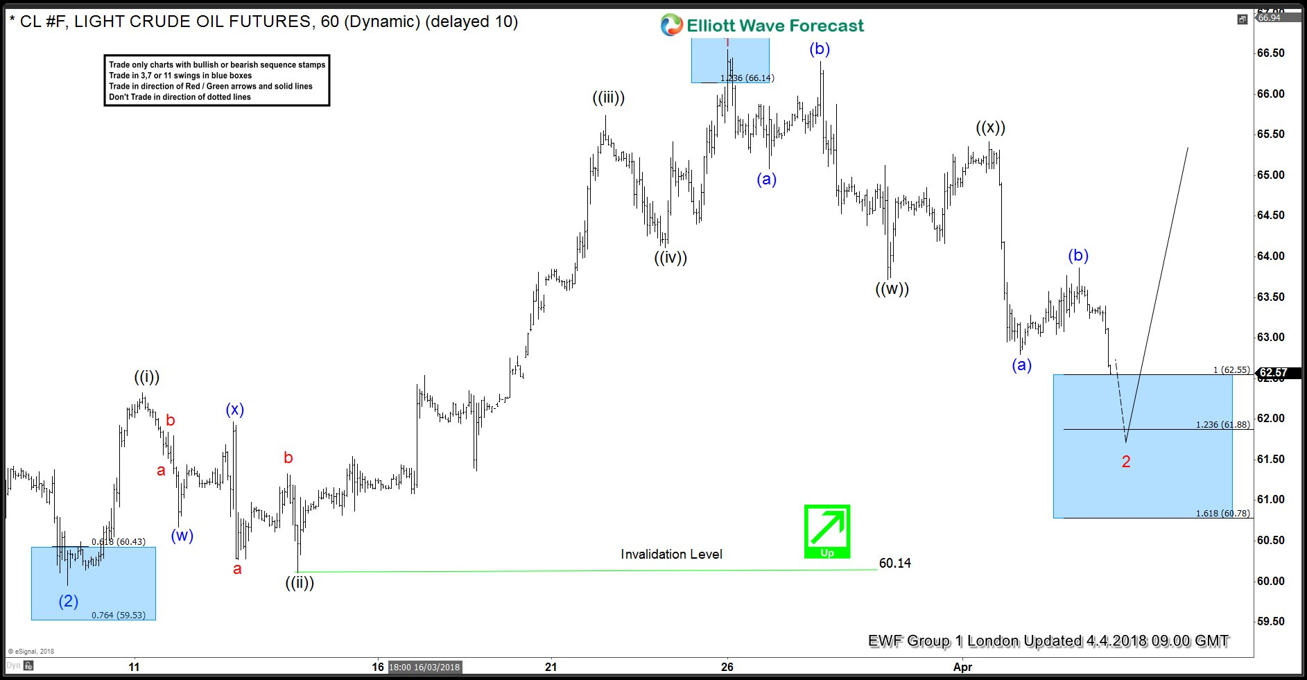 OIL ( CL_F ) Forecasting the Rally After Double Three Pattern