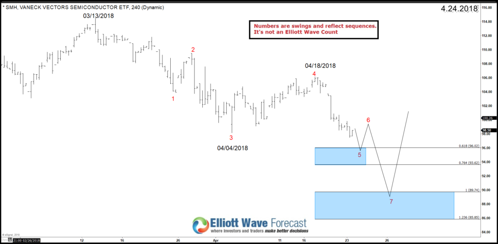SMH Elliott Wave 4H Chart 4.24.2018